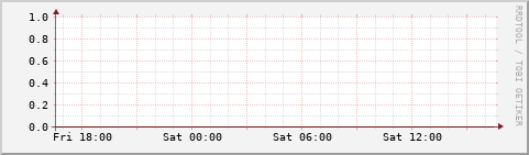 hourly graph
